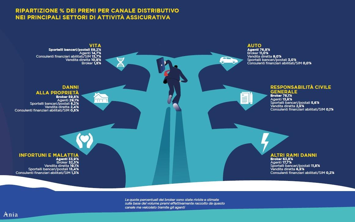 ANIA-Allontaniamo i rischi rimaniamo protetti - canali distributivi 2021