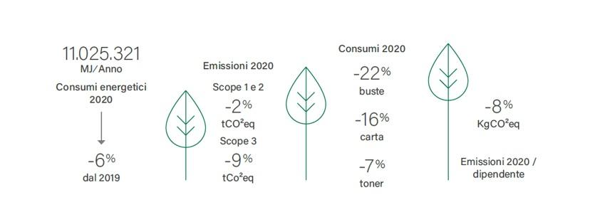 Report di sostenibilità - highlight ambientali