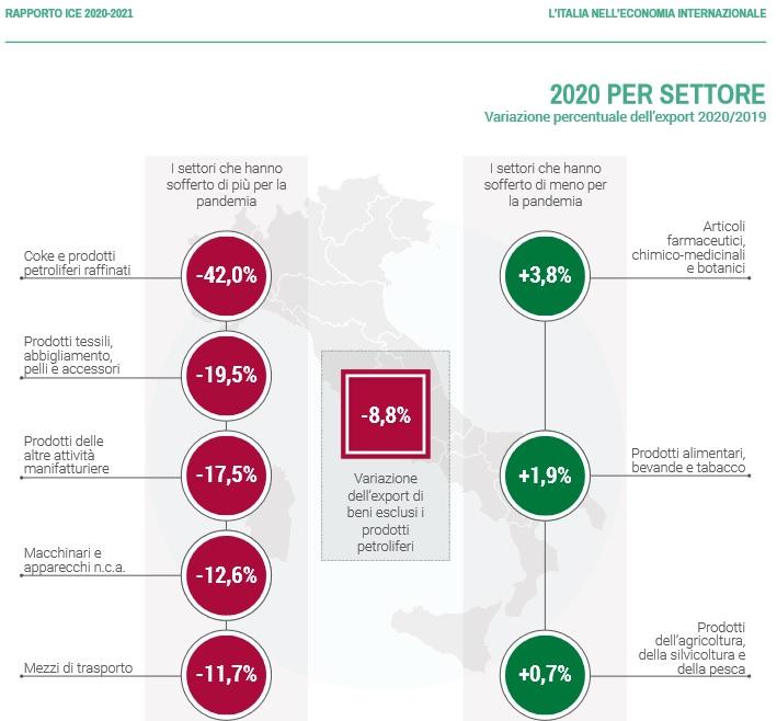 Rapporto ICE - variazione per settore 2020-2021
